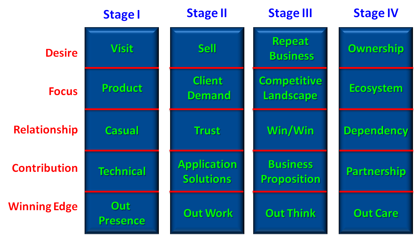 4-Stages of Selling