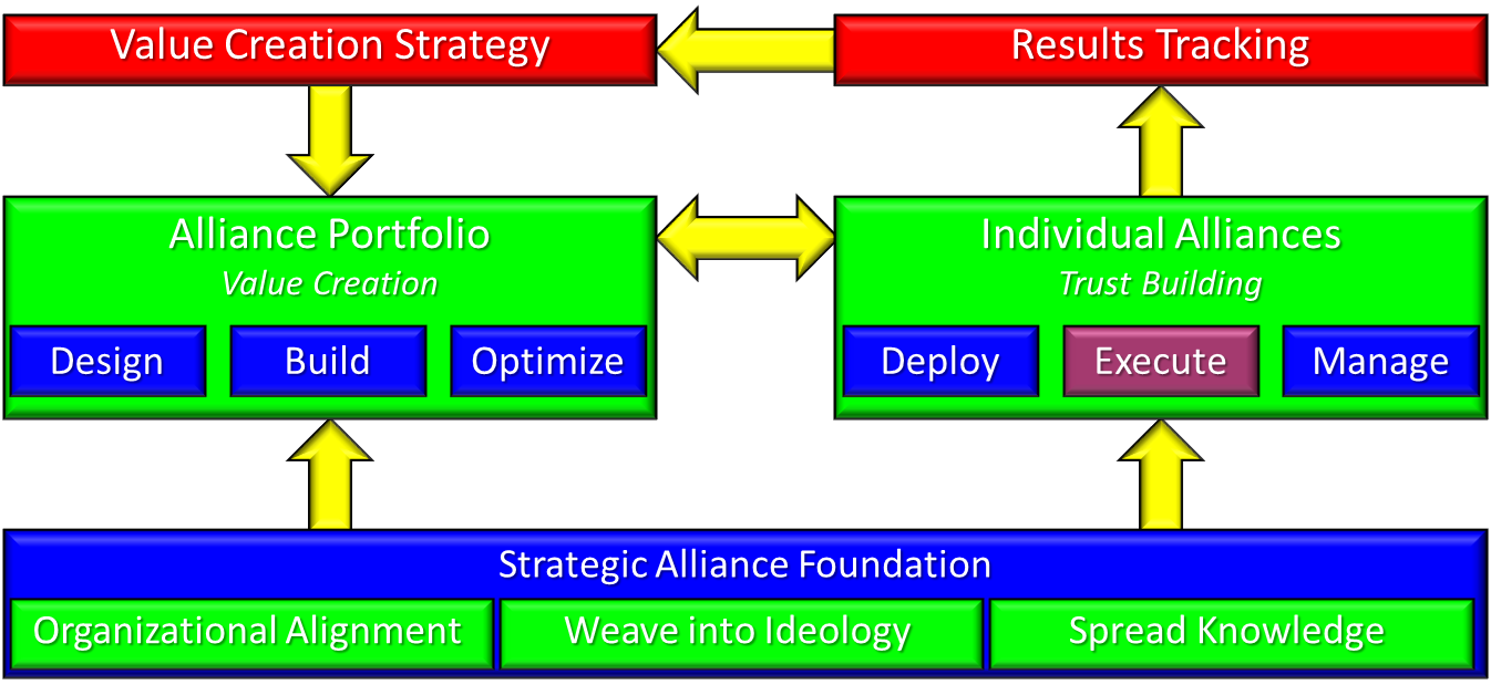 StrategicAllianceFramework